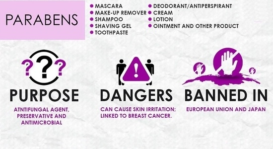 What You Need to Know about Parabens!